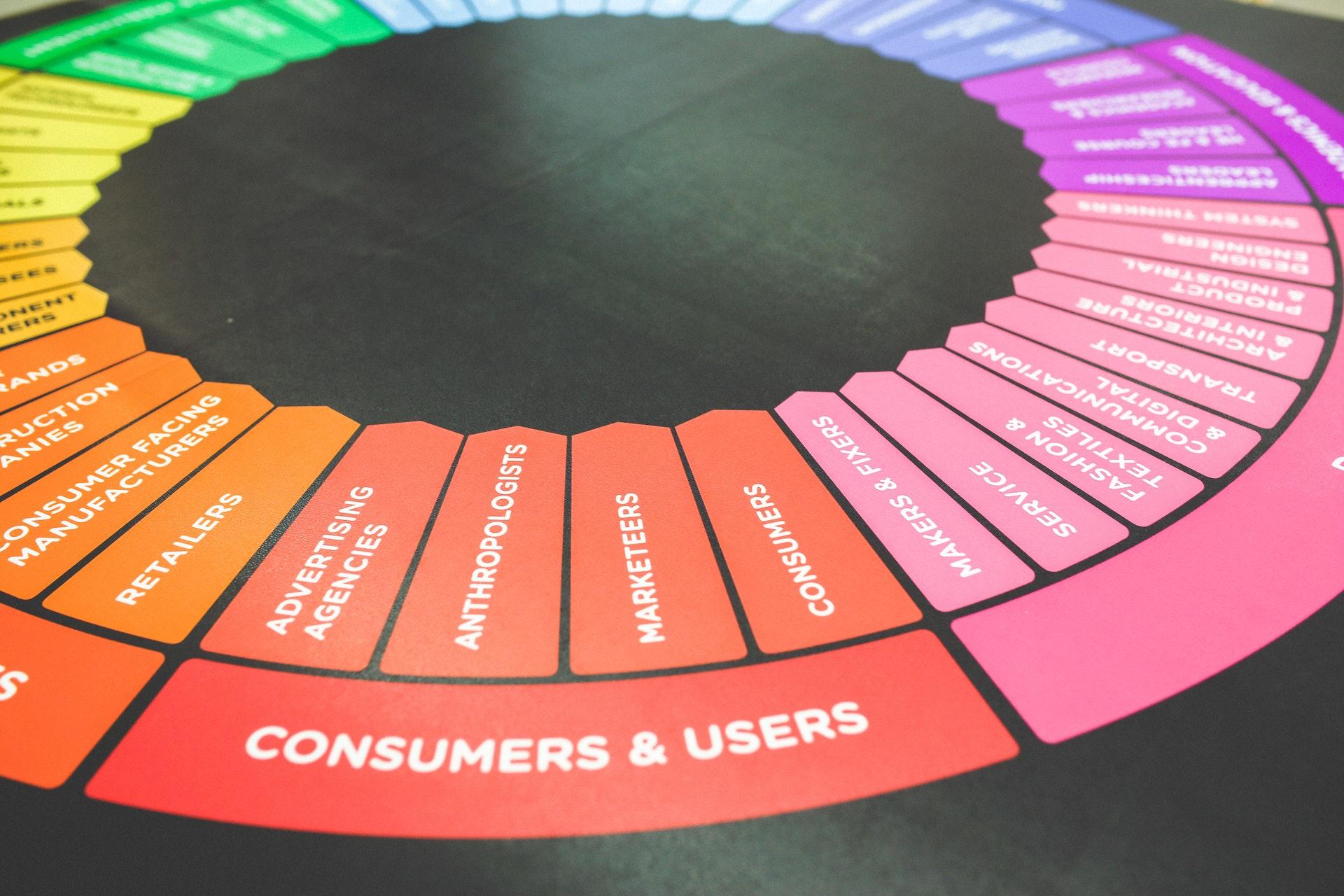 La ruota dei colori del marketing